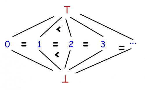 Integer lattice