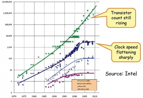 The end of Moore's law as we know it