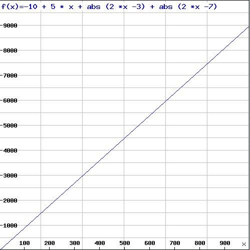 Linear function, full range