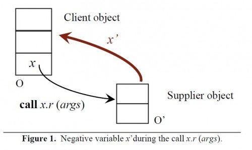 Negative variable as back pointer