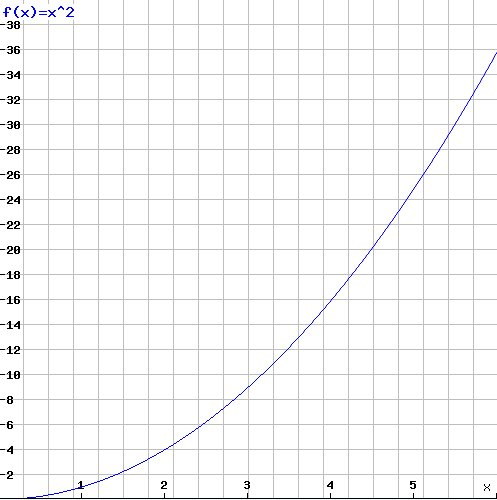 Exponential function, initial range